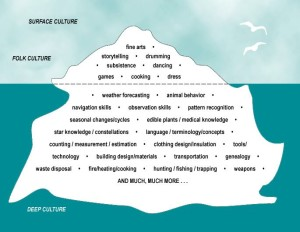 Alaska Native Knowledge Network, looking at surface versus deep culture.